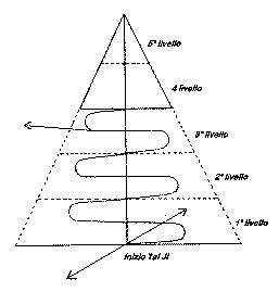 La rappresentazione della piramide relativa alle 5 abilità del Gong Fu